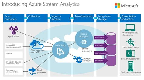 workflow azure microsoft adds analytics data production and
