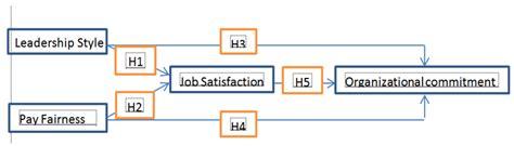 Nizar Bordir analysis impact of leadership style and pay fairness on