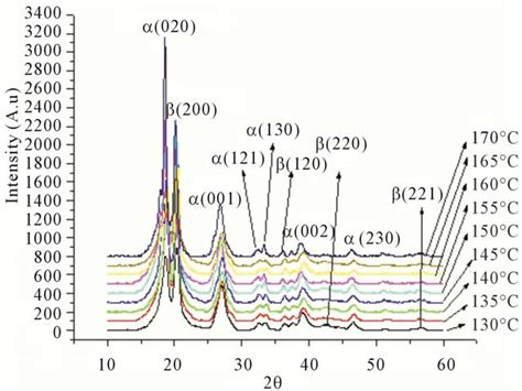 xrd pattern of pvdf effect of mechanical treatment temperature on electrical