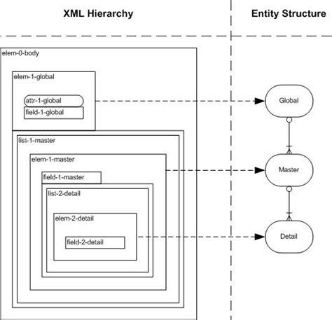xml attribute pattern xml a programmer writes brendan s blog