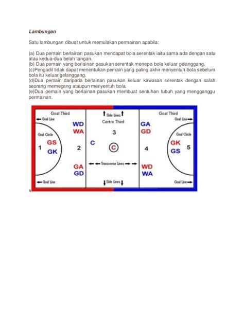 Jaring Keranjang Bola by Peraturan Dan Undang Bola Jaring