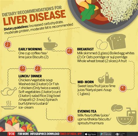 liver disease diet infographic diet chart tips for patients with liver disease times of india