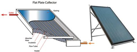 Green Energy Solar Water Heater best types of water heating systems images electrical