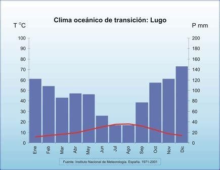 oscilacion termica clima mediterraneo ihmc public cmaps 2