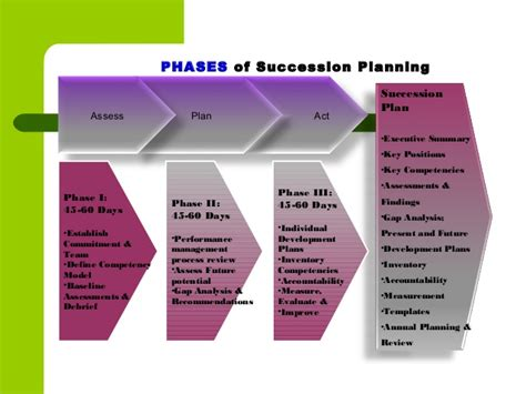 Ceo Succession Planning Process Template Resume Wwwkotaksuratco - Ceo succession plan template