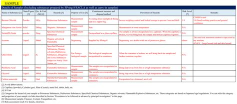 chemical risk assessment template about risk assessment of chemicals 8 user information