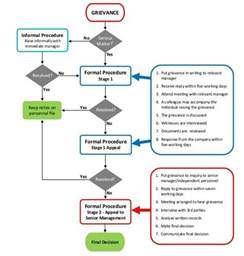 grievance process flowchart grievance handling policy flow chart in pdf word