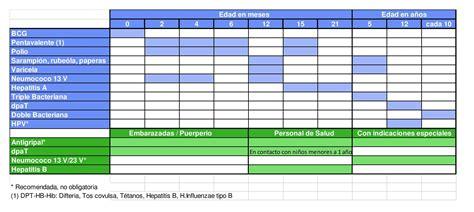 Calendario A Y B Diferencia Importancia De Las Vacunas