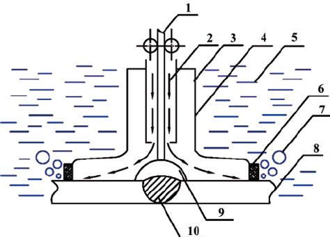 Schematic Diagram Of Underwater Welding By Using The Local