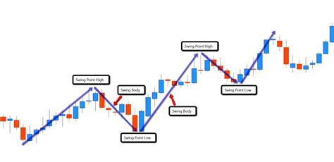 forex swing trading forex swing trading ultimate price guide 2019