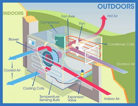 window ac unit capacitor how to divert water outside from air conditioner window unit removeandreplace