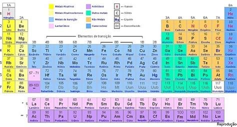decorar os elementos da tabela periodica 17 best images about quimica on pinterest cartoon