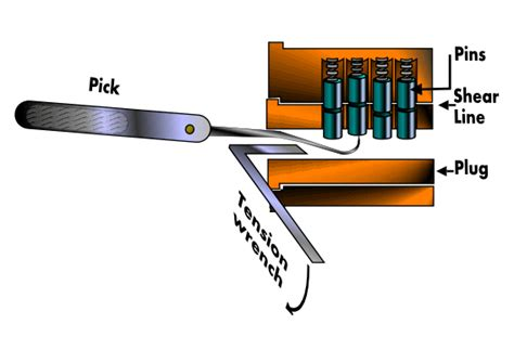 How To Lockpick A Door by Pin Tumbler Lock