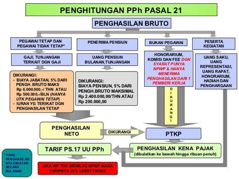 cara menghitung pajak penghasilan pph 21 tahun 2015 contoh penghitungan pajak penghasilan pph pasal 21