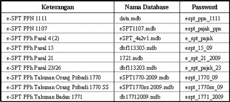 e spt masa pph pasal 21 26 versi 22 direktorat jenderal password database espt chyardi s blog