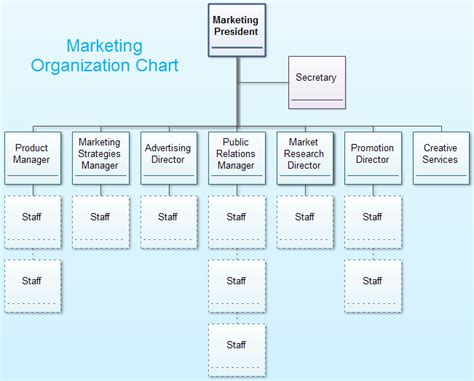 sales structure template marketing organization chart