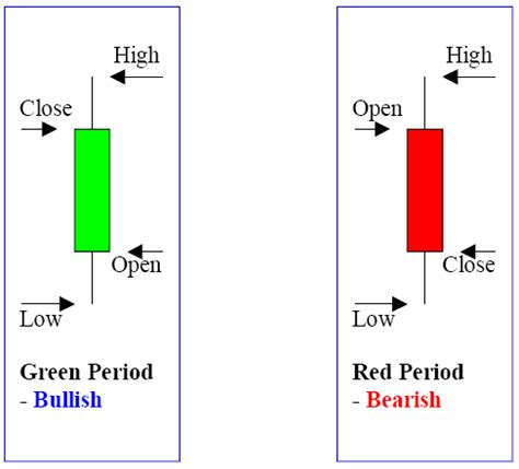 candlestick pattern explained learn forex online candlestick charts explained
