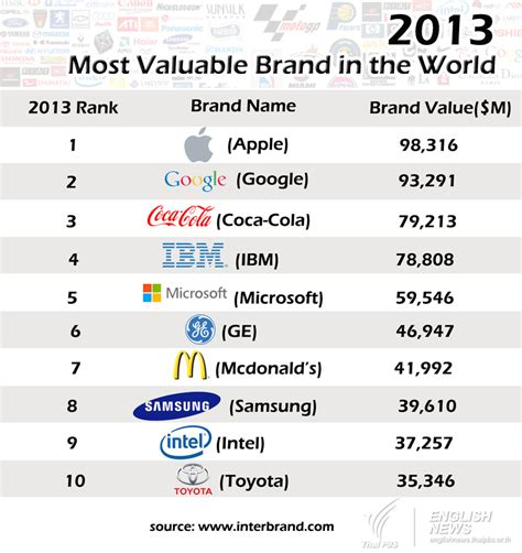 the most valuable brands in the world in one chart marketwatch 2013 most valuable brand in the world