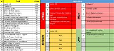 Priority Matrix Template by Prioritization Matrix Template Excel Set Task And