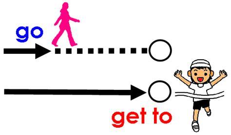 To Get A Be A by 行く の意味のgo と Get To の区別 なるほどの素