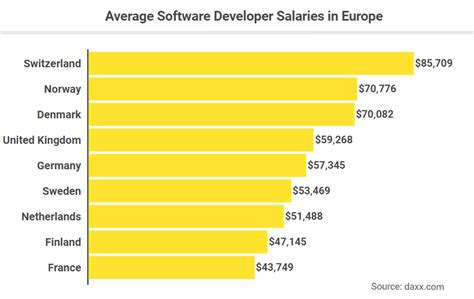 Mba Software Engineer Salaries by Software Engineer Salaries By Country Salary Comparison