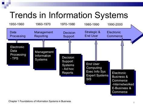 Mba Emohasis In Information Systems by Management Information System One Or Two Chapter By Amjad