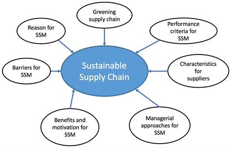 Green Supply Chain Literature Review by Sustainability Free Text A Framework Of Sustainable Service Supply Chain Management A