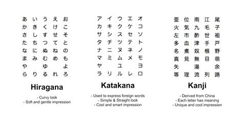 Convert To Japanese Letters