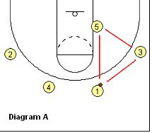 basketball swing offense basketball offense bo ryan s swing offense coach s