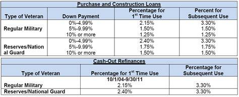va funding fee chart va home loans five stars mortgage