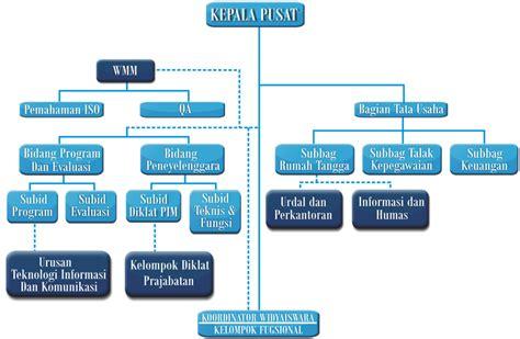 soal desain dan struktur organisasi struktur organisasi wikipedia bahasa indonesia