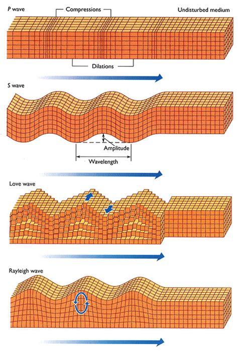 earthquake waves earthquake body waves surface waves