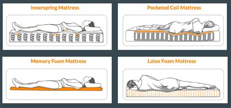 Types Of Mattresses Explained by Mattress Guide Understanding Mattress Types 28 Images