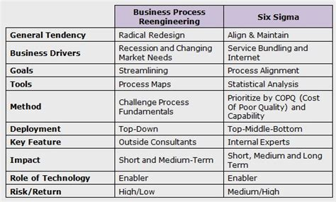 Six Sigma Vs Business Process Reengineering International Six Sigma Institute Business Process Reengineering Template