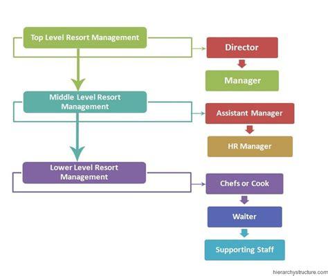 Kitchen Hierarchy Definition Resort Management Hierarchy Management Hierarchy