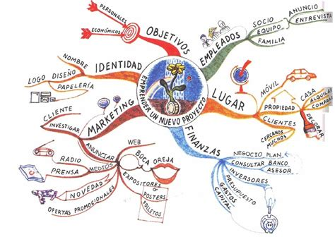 imagenes mentales concepto blog de iniciativa emprendedora trabajando con mapas mentales