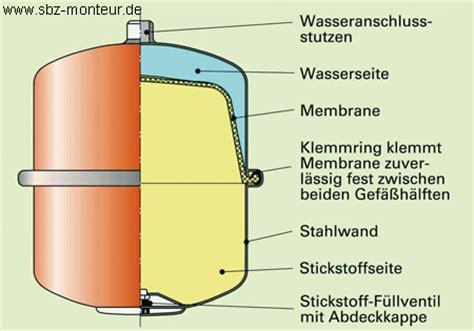 Heizung Wasserdruck Sinkt by Erkl 228 R Mal Die Funktion Eines Ausdehnungsgef 228 223 Es Sbz