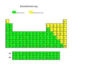 chem metals and non metals scientific tutor