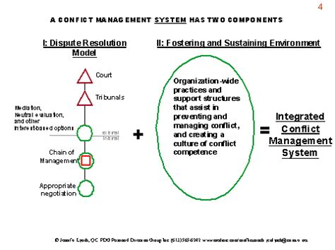 are your organization s conflict management practices an integrated conflict management system