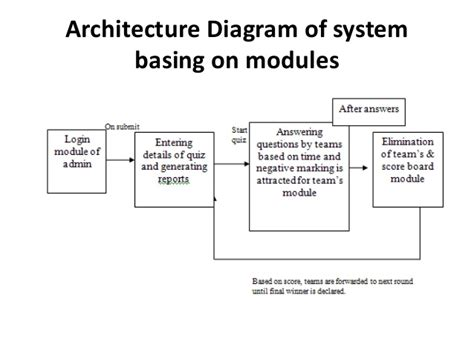 project architecture diagram quiz system project ppt