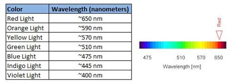 which color of visible light has the shortest wavelength the visible light spectrum 1000bulbs
