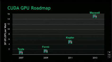 Nvidia Maxwell Tesla Rage3d Nvidia Geforce Gtx 580 Card Review