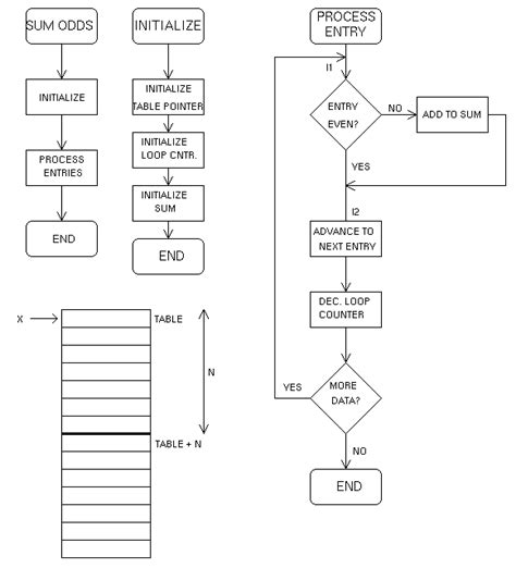 array flowchart array flowchart create a flowchart