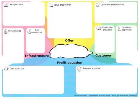 Business Model Template Business Model Canvas Template Cyberuse
