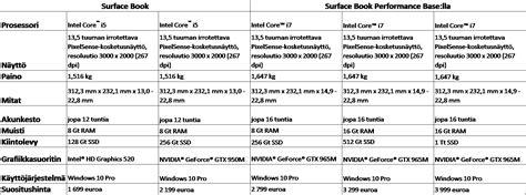 microsoft surface book specs mobiili fi testiss 228 microsoft surface book hyv 228 laite