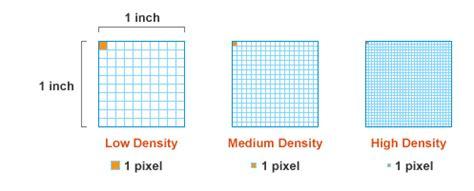 layout css dpi creative multimedia programming responsive design