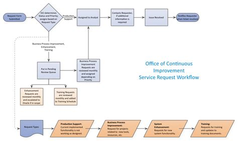 workflow process improvement service request workflow ufs office of continuous