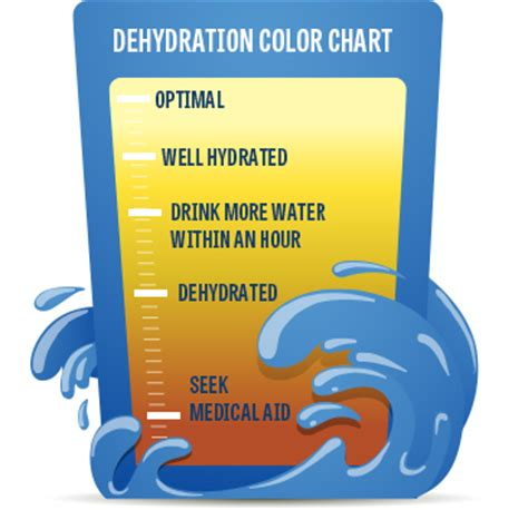 dehydration gatorade gatorade hydration color chart pictures to pin on