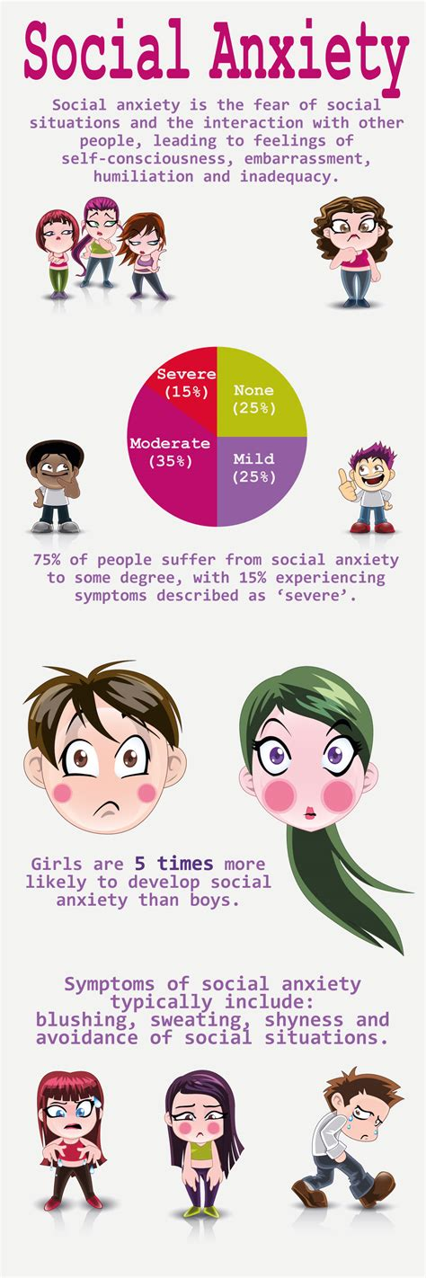 Social anxiety infographic