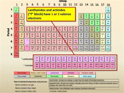 How Many Elements On Periodic Table Valence Electrons